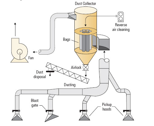 Dust Collector Diagram